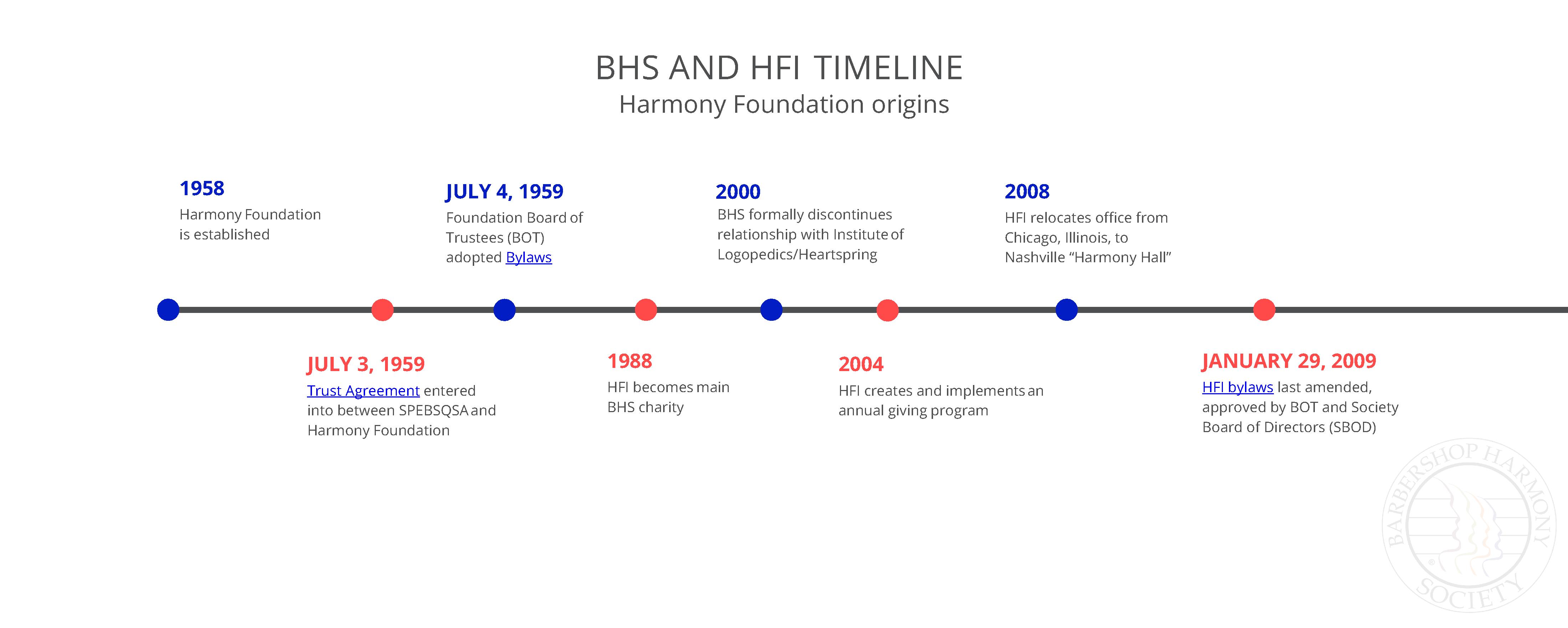 Final HFI BHS Timeline Page 1